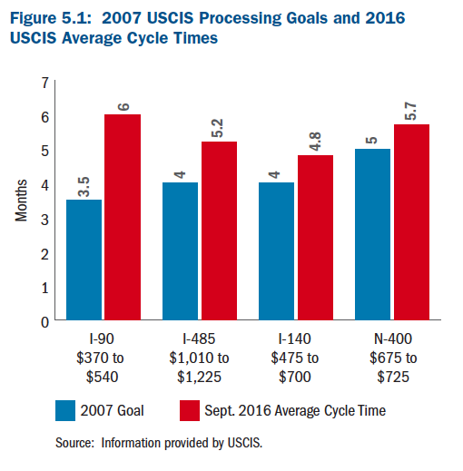 Graph of USCIS 2007 processing goals and 2016 average cycle times