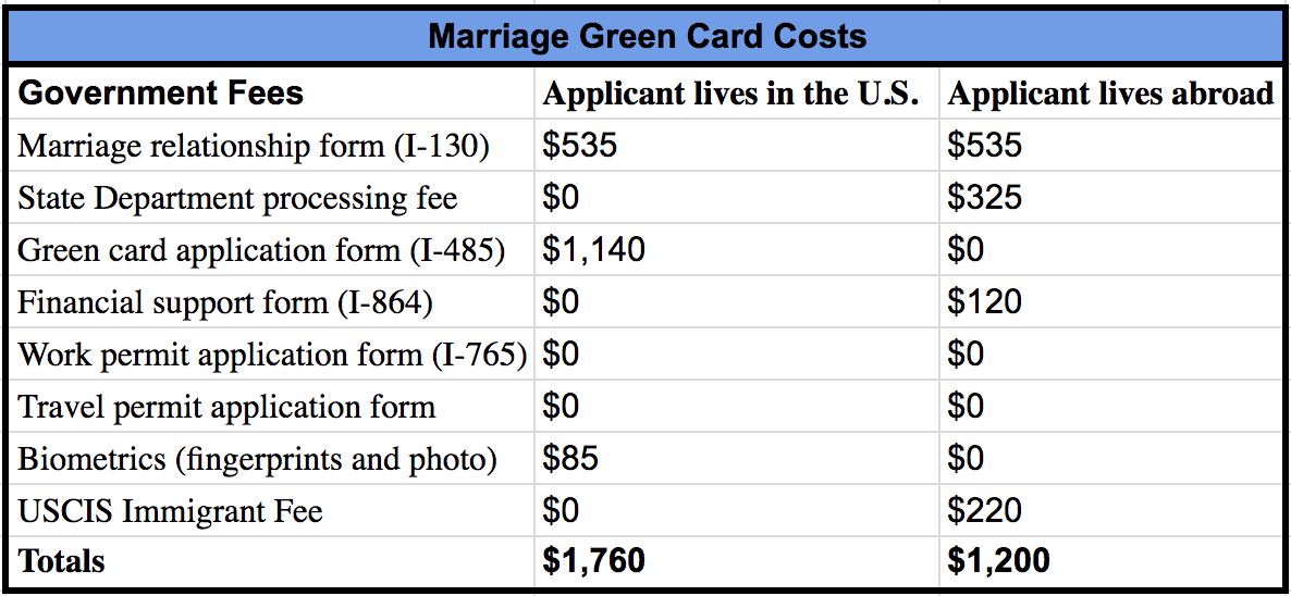 How Much Does A Marriage Green Card Cost