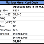 Marriage Green Card Costs