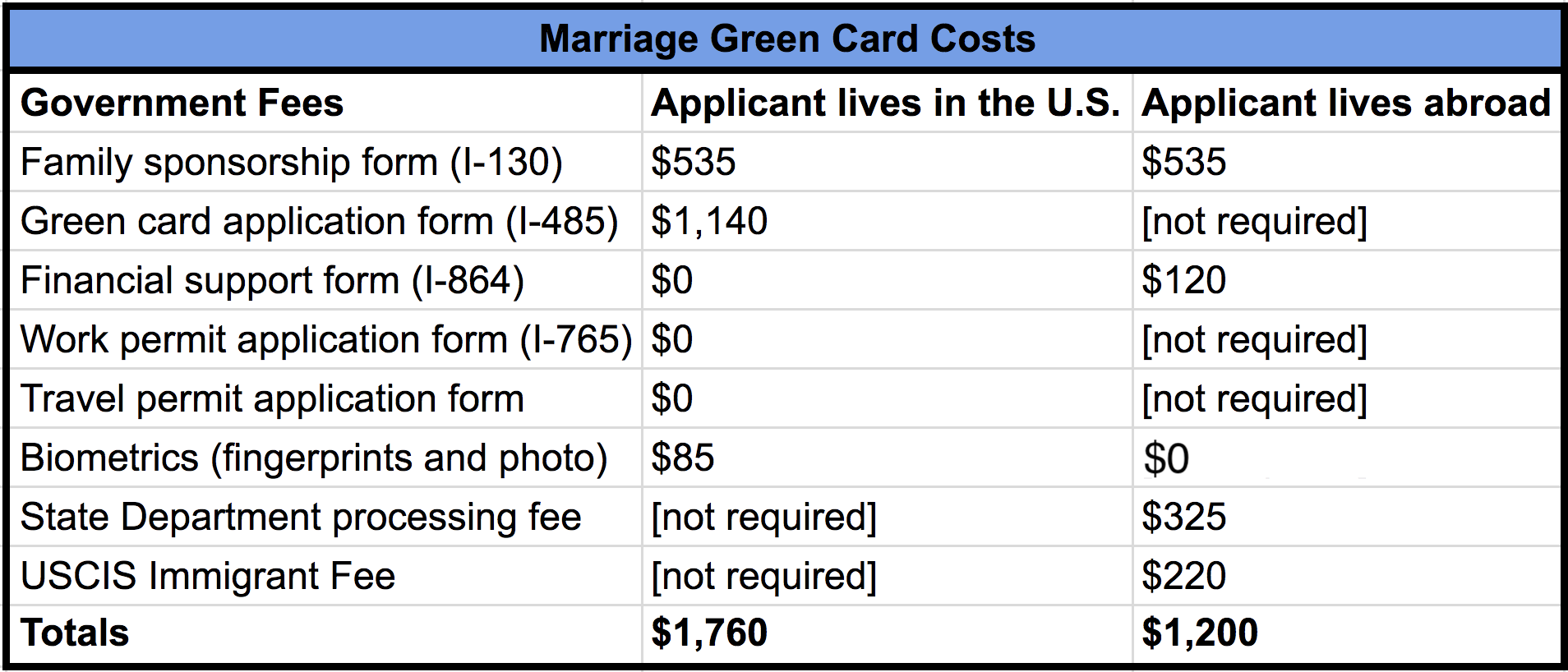 How much does a marriage green card cost?