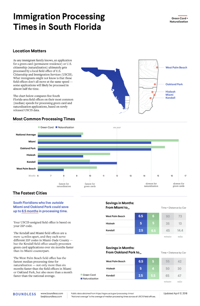 Immigration Processing Times in Southern Florida