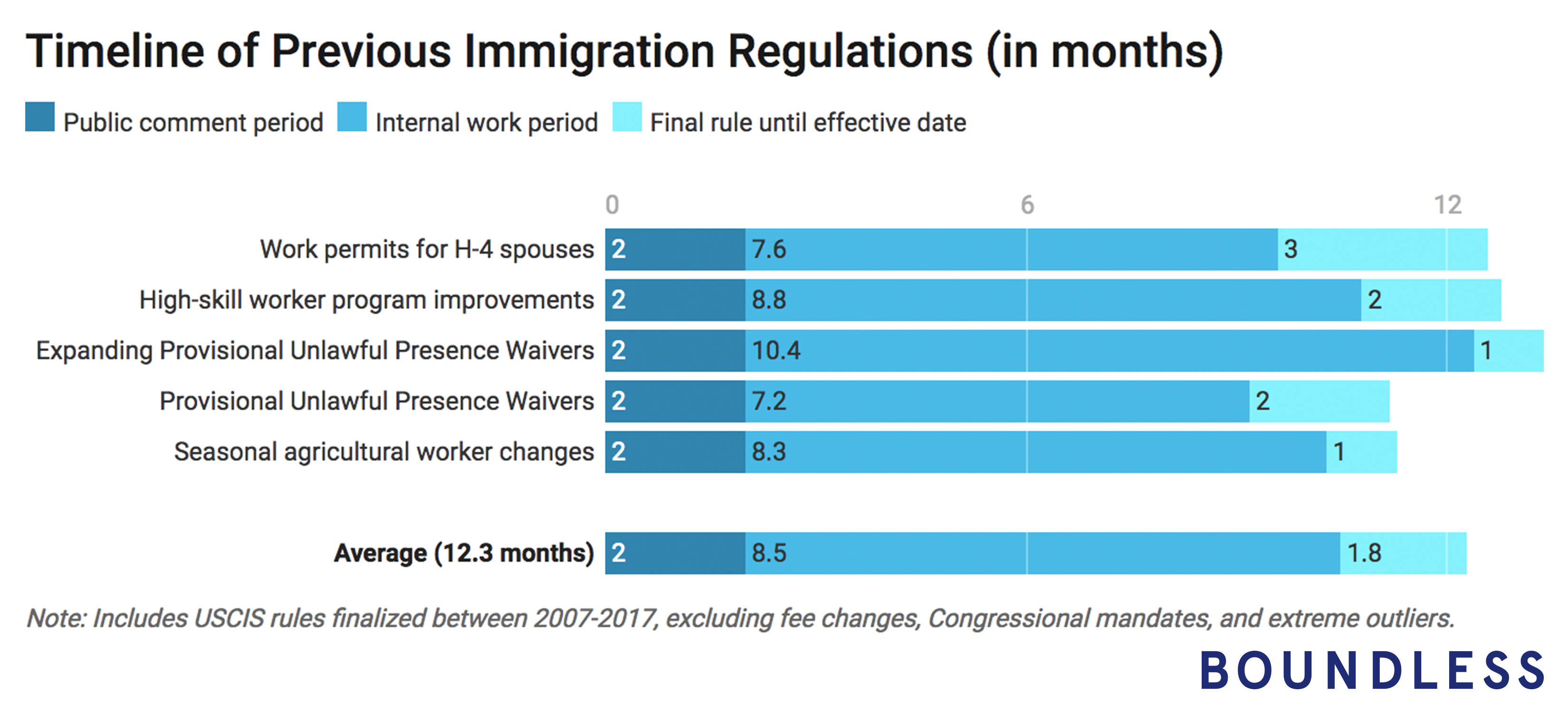 Timeline of Previous USCIS Regulations - Boundless.com