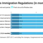 Timeline of Immigration Regulation by Boundless.com